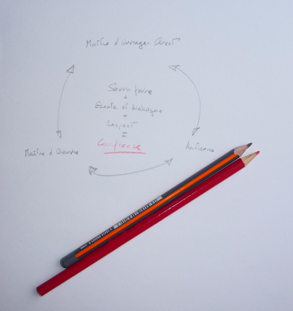 Maître d'oeuvre, artisans, client : savoir faire + écoute et dialogue + respect = confiance